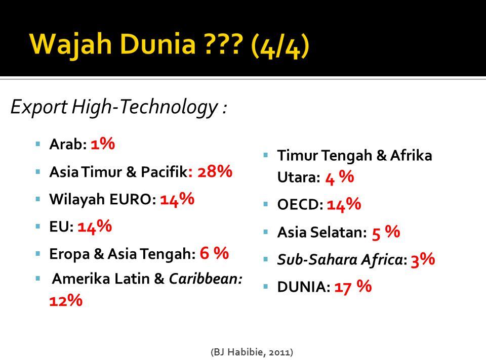 Export High-Technology :  Arab: 1%  Asia Timur & Pacifik : 28%  Wilayah EURO: 14%  EU: 14%  Eropa & Asia Tengah: 6 %  Amerika Latin & Caribbean: 12%  Timur Tengah & Afrika Utara: 4 %  OECD: 14%  Asia Selatan: 5 %  Sub-Sahara Africa: 3%  DUNIA: 17 % (BJ Habibie, 2011)