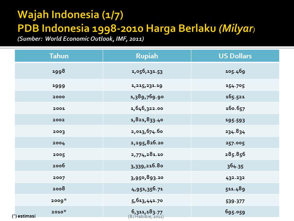 Sumber: AISI (Asosiasi Industri Sepeda Motor Indonesia); tahun 2010 hingga bulan Agustus Ilustrasi (1.b.) (BJ Habibie, 2011)