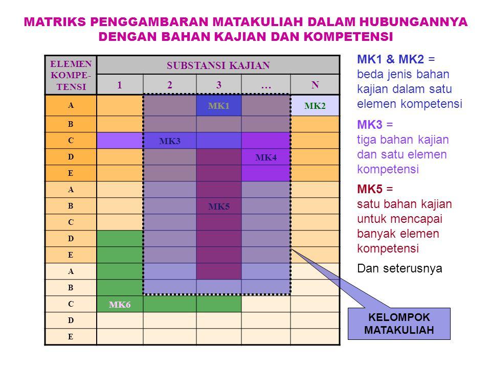 ELEMEN KOMPE- TENSI SUBSTANSI KAJIAN 123…N A MK1MK2 B C MK3 D MK4 E A B MK5 C D E A B C MK6 D E MATRIKS PENGGAMBARAN MATAKULIAH DALAM HUBUNGANNYA DENG