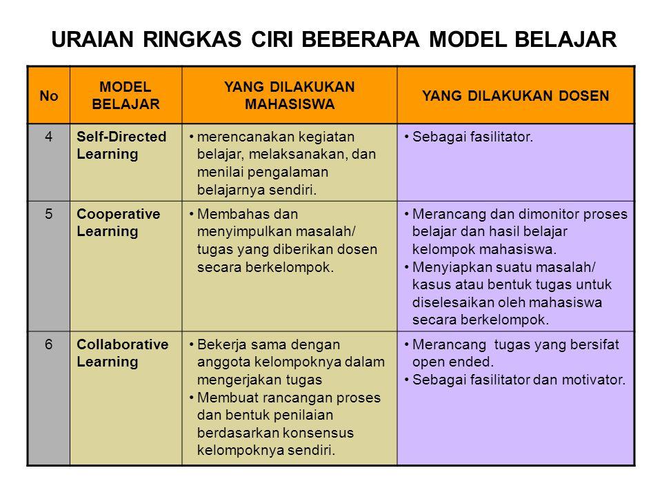 No MODEL BELAJAR YANG DILAKUKAN MAHASISWA YANG DILAKUKAN DOSEN 4Self-Directed Learning merencanakan kegiatan belajar, melaksanakan, dan menilai pengal