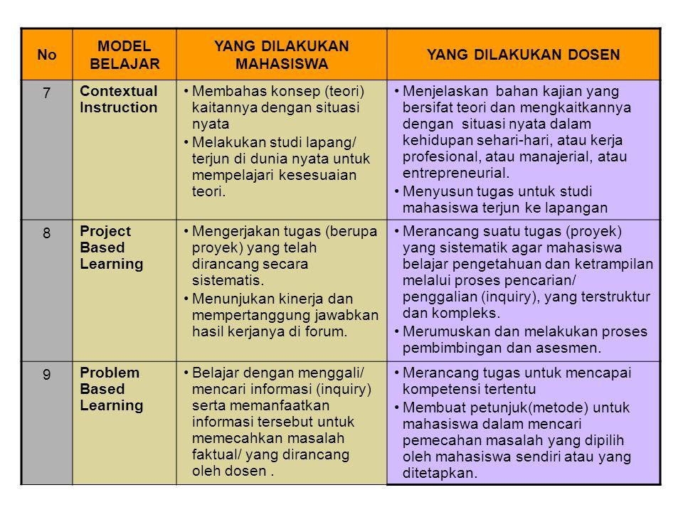 No MODEL BELAJAR YANG DILAKUKAN MAHASISWA YANG DILAKUKAN DOSEN 7 Contextual Instruction Membahas konsep (teori) kaitannya dengan situasi nyata Melakuk