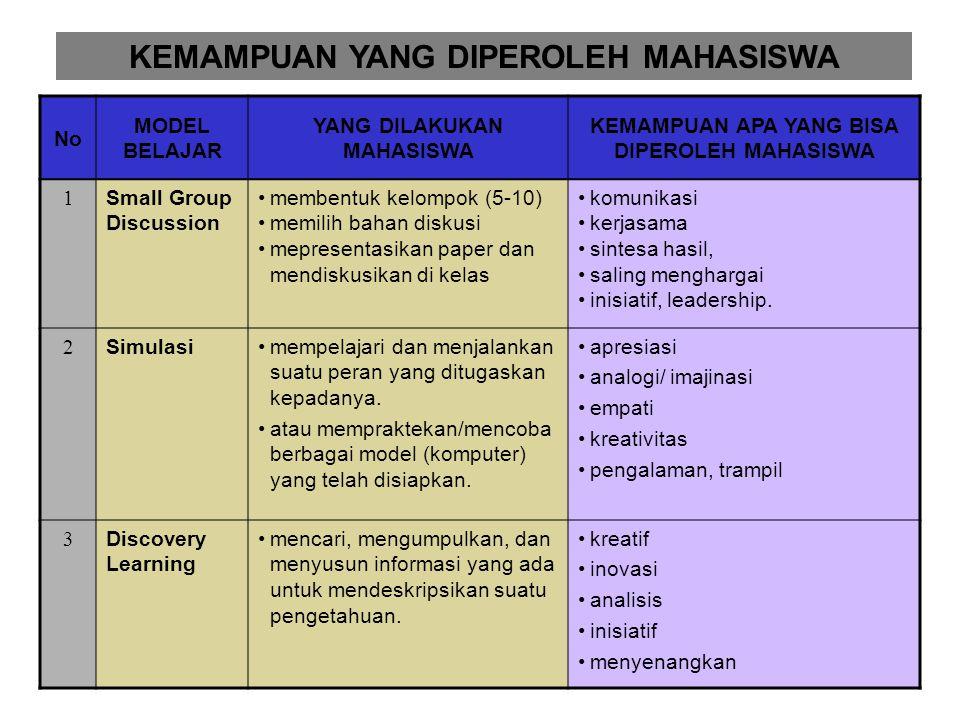 No MODEL BELAJAR YANG DILAKUKAN MAHASISWA KEMAMPUAN APA YANG BISA DIPEROLEH MAHASISWA 1 Small Group Discussion membentuk kelompok (5-10) memilih bahan