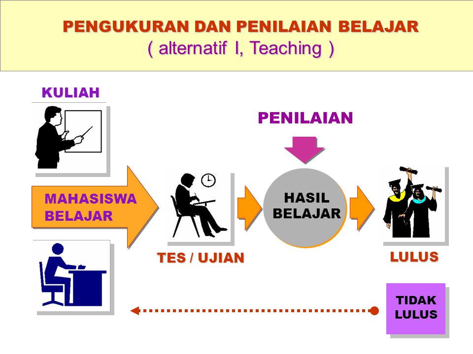 PENGUKURAN DAN PENILAIAN BELAJAR ( alternatif I, Teaching ) TIDAK LULUS HASIL BELAJAR MAHASISWA BELAJAR PENILAIAN TES / UJIAN LULUS KULIAH