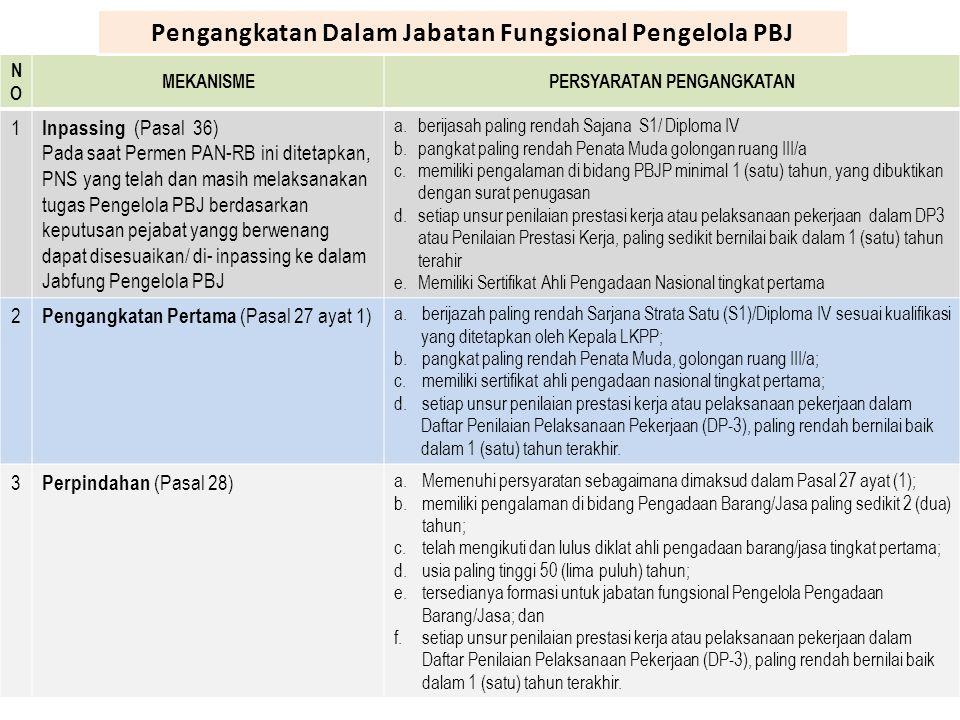 NONO MEKANISMEPERSYARATAN PENGANGKATAN 1 Inpassing (Pasal 36) Pada saat Permen PAN-RB ini ditetapkan, PNS yang telah dan masih melaksanakan tugas Peng