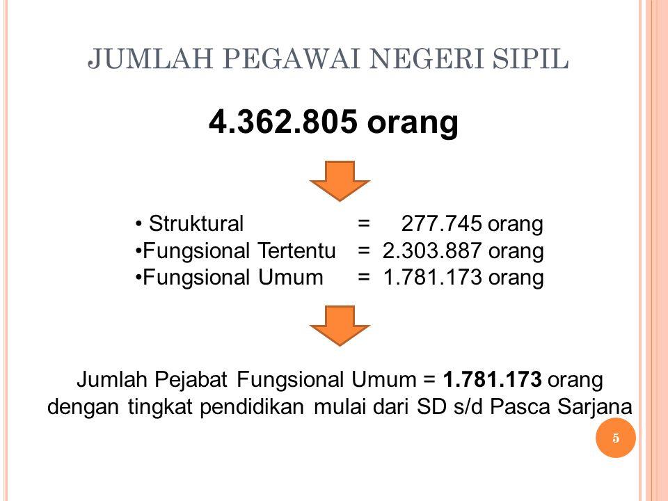 JUMLAH PEGAWAI NEGERI SIPIL 4.362.805 orang Jumlah Pejabat Fungsional Umum = 1.781.173 orang dengan tingkat pendidikan mulai dari SD s/d Pasca Sarjana Struktural Fungsional Tertentu Fungsional Umum = 277.745 orang = 2.303.887 orang = 1.781.173 orang 5