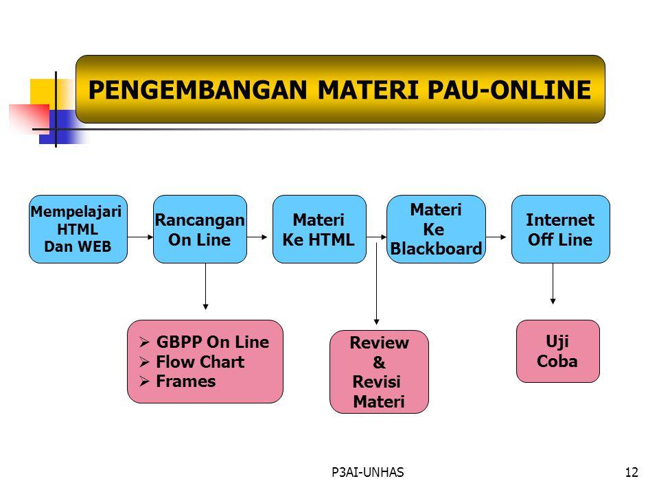 P3AI-UNHAS11 PAU-OnLine http://www.pau online.com http://www.pau PEKERTI AA PAT-UT PENGEMBANGAN KURIKULUM PENGEMBANGAN BAHAN AJAR PENGEMBANGAN MEDIA B