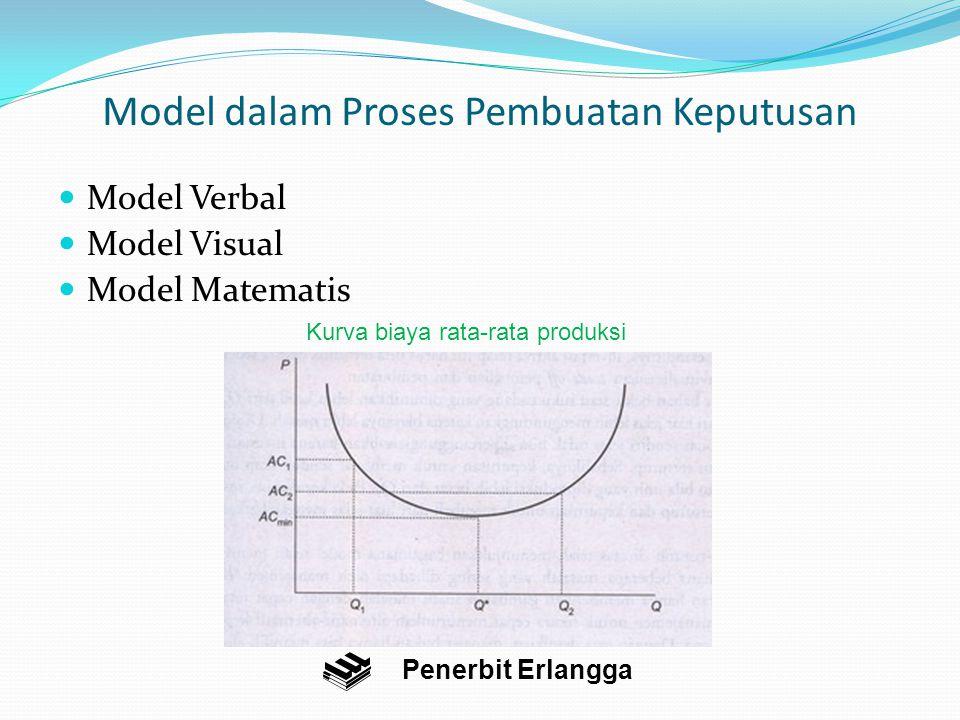 Model dalam Proses Pembuatan Keputusan Model Verbal Model Visual Model Matematis Penerbit Erlangga Kurva biaya rata-rata produksi