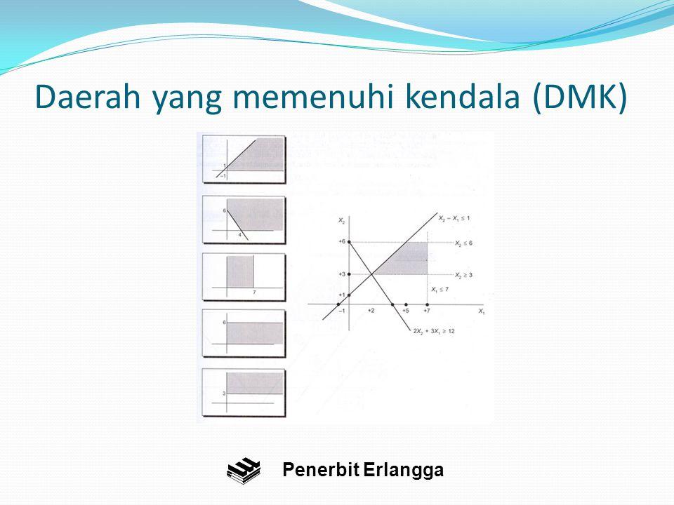Penerbit Erlangga Daerah yang memenuhi kendala (DMK)