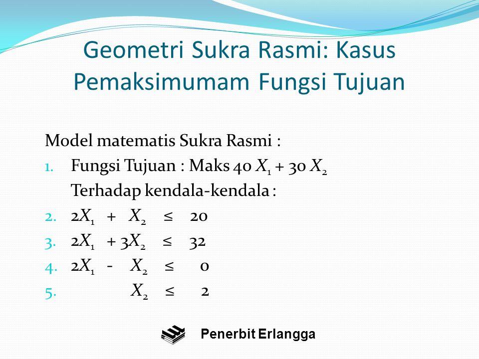 Geometri Sukra Rasmi: Kasus Pemaksimumam Fungsi Tujuan Model matematis Sukra Rasmi : 1.