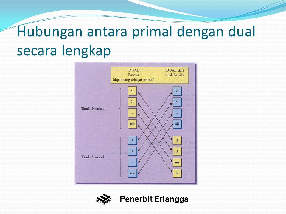 Hubungan antara primal dengan dual secara lengkap Penerbit Erlangga