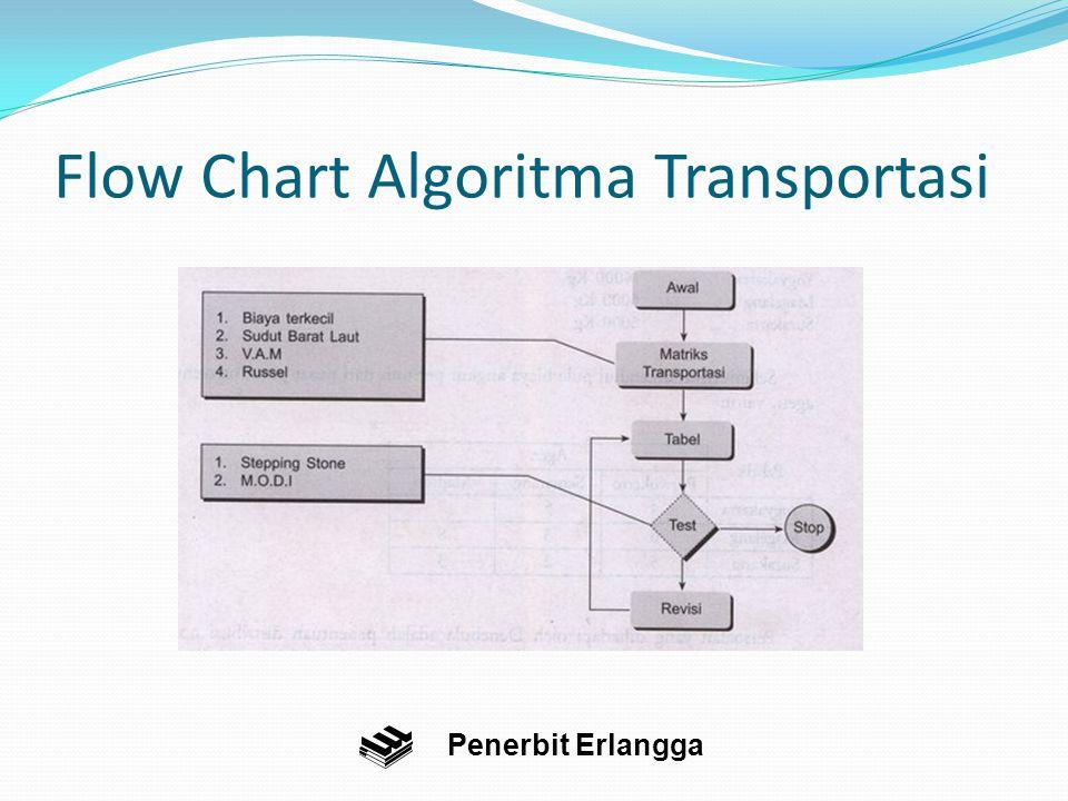 Flow Chart Algoritma Transportasi Penerbit Erlangga