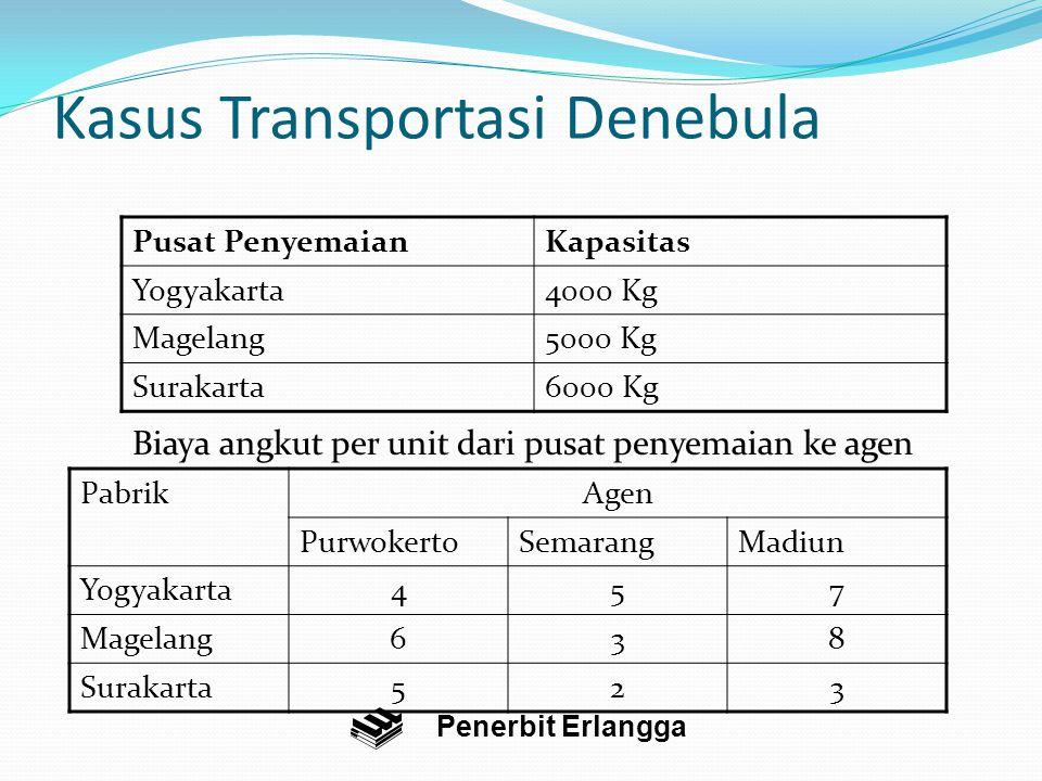Kasus Transportasi Denebula Pusat PenyemaianKapasitas Yogyakarta4000 Kg Magelang5000 Kg Surakarta6000 Kg Penerbit Erlangga Biaya angkut per unit dari pusat penyemaian ke agen PabrikAgen PurwokertoSemarangMadiun Yogyakarta457 Magelang638 Surakarta523