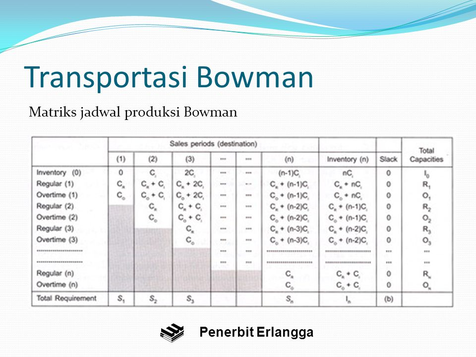 Transportasi Bowman Matriks jadwal produksi Bowman Penerbit Erlangga