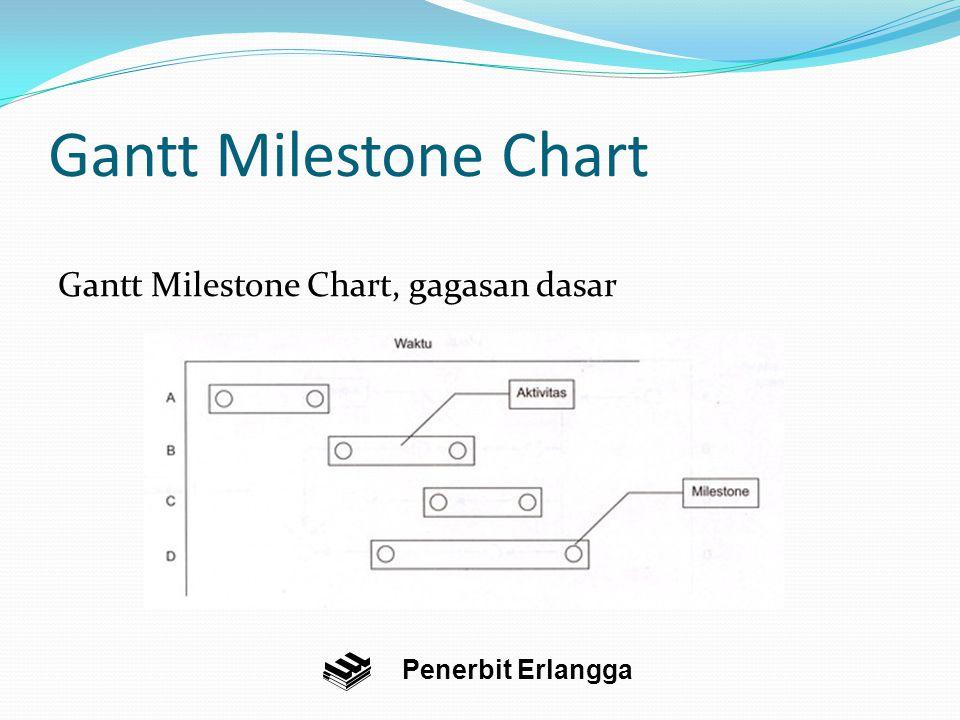 Gantt Milestone Chart Gantt Milestone Chart, gagasan dasar Penerbit Erlangga