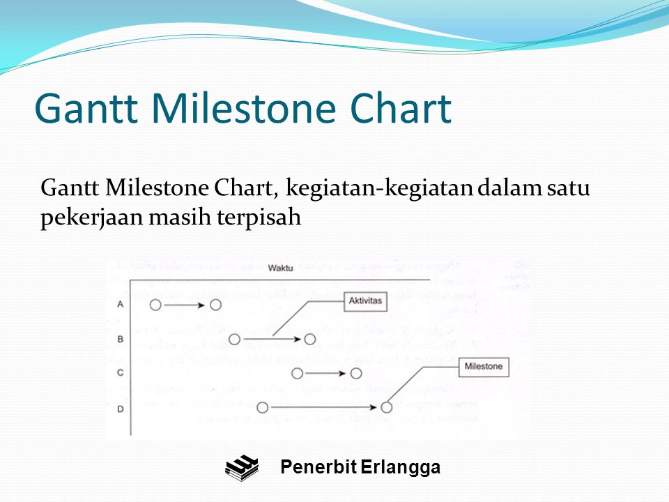 Gantt Milestone Chart Gantt Milestone Chart, kegiatan-kegiatan dalam satu pekerjaan masih terpisah Penerbit Erlangga