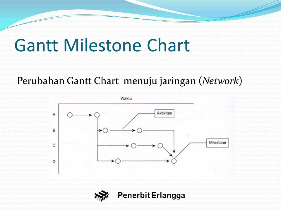 Gantt Milestone Chart Perubahan Gantt Chart menuju jaringan (Network) Penerbit Erlangga