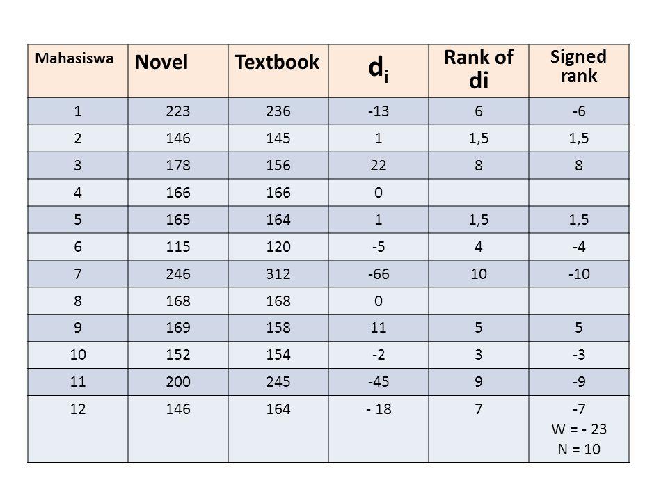 Lanjutan Analisis… t = 2  yaitu: 166 vs 166 dan 168 vs 168 ∑ (t 3 – t) = (2 3 – 2 ) = 6 Hitung Z signed-rank = Bandingkan dgn Z tabel utk α = 0,05  Z tabel = 1,96 Maka Zhitung < Ztab  Ho diterima Kesimpulan: bahwa materi tulisan tidak berpengaruh signifikan thd kecepatan mhs mengetik.