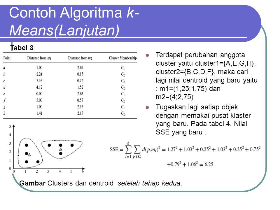Contoh Algoritma k- Means(Lanjutan) Dapat dilihat pada tabel 4.Tidak ada perubahan anggota lagi pada masing-masing cluster Hasil akhir yaitu : cluster1={A,E,G,H}, dan cluster2={B,C,D,F} dengan nilai SSE = 6,25 dan jumlah iterasi 3 Tabel 4