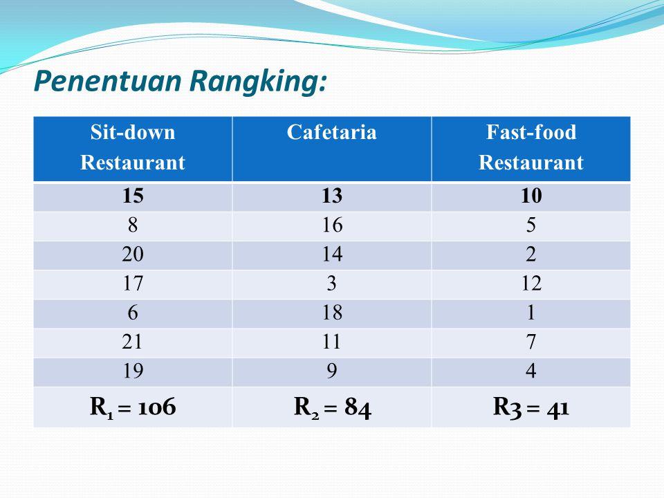 Penentuan Rangking: Sit-down Restaurant Cafetaria Fast-food Restaurant 151310 8165 20142 17312 6181 21117 1994 R 1 = 106R 2 = 84R3 = 41