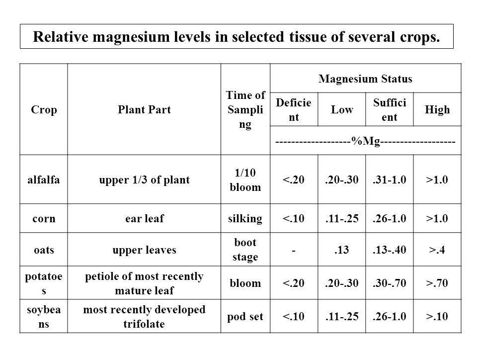 Predicting the Need for Magnesium The critical plant tissue concentrations of Mg in selected crops are listed. Since Mg is a mobile element in the pla
