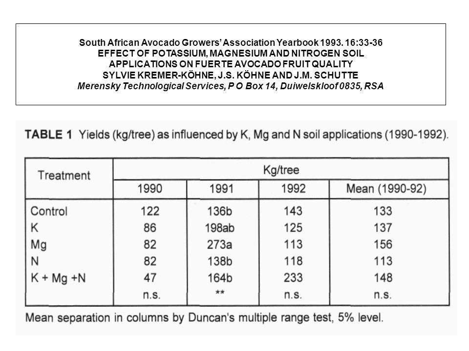 Soil magnesium level, corn (Zea mays L.) yield, and magnesium uptake Corn grain yields were unaffected by a wide range of exchangeable Mg levels in the experimental soils.