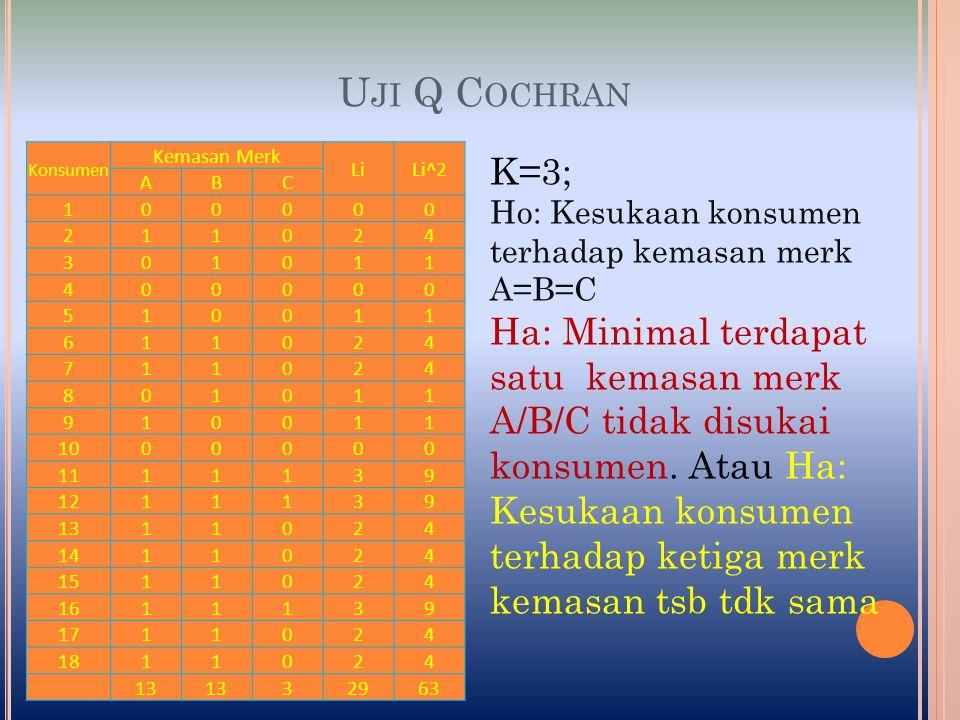 U JI Q C OCHRAN Untk df = k – 1 = 3 – 1 = 2; α = 0,05; nilai χ 2 = 5,99 Karena Q > χ 2 tabel, berarti Ha diterima, artinya kesukaan konsumen terhadap 3 kemasan merek A, B, dan C tidak sama (berbeda).