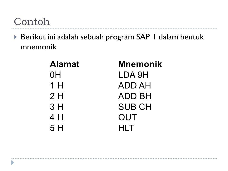 Contoh  Berikut ini adalah sebuah program SAP 1 dalam bentuk mnemonik AlamatMnemonik 0HLDA 9H 1 HADD AH 2 HADD BH 3 HSUB CH 4 HOUT 5 HHLT