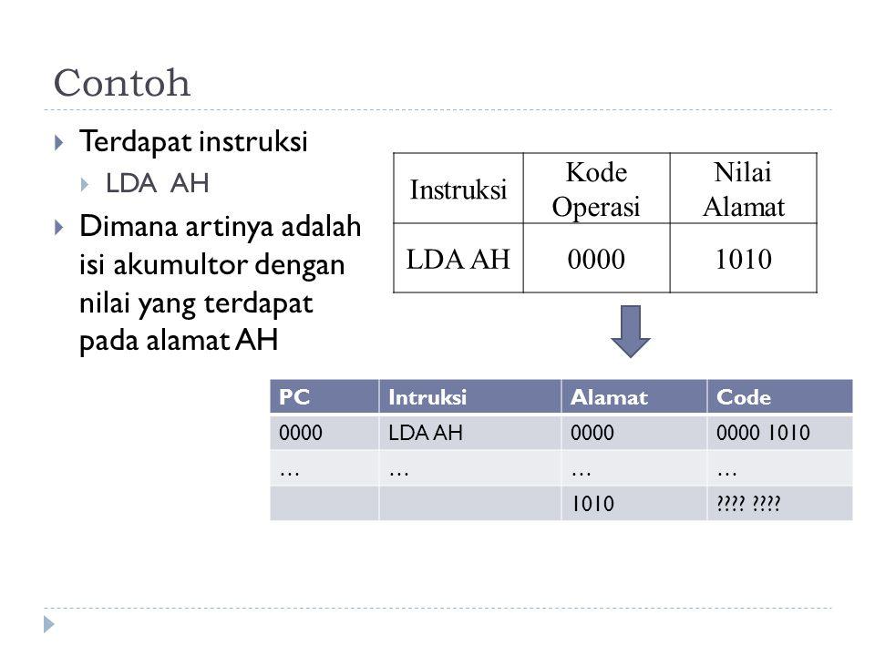 Contoh  Terdapat instruksi  LDA AH  Dimana artinya adalah isi akumultor dengan nilai yang terdapat pada alamat AH Instruksi Kode Operasi Nilai Alam