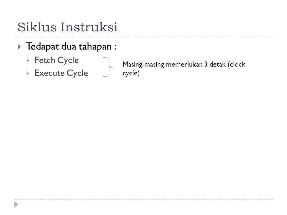 Siklus Instruksi  Tedapat dua tahapan :  Fetch Cycle  Execute Cycle Masing-masing memerlukan 3 detak (clock cycle)
