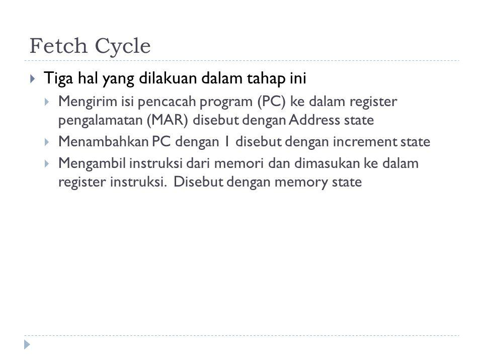 Fetch Cycle  Tiga hal yang dilakuan dalam tahap ini  Mengirim isi pencacah program (PC) ke dalam register pengalamatan (MAR) disebut dengan Address