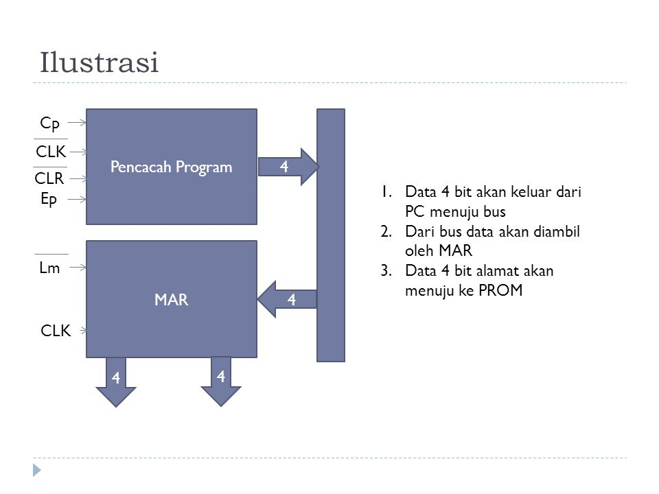 Ilustrasi Pencacah Program MAR 4 4 4 4 Cp CLK CLR Ep Lm CLK 1.Data 4 bit akan keluar dari PC menuju bus 2.Dari bus data akan diambil oleh MAR 3.Data 4