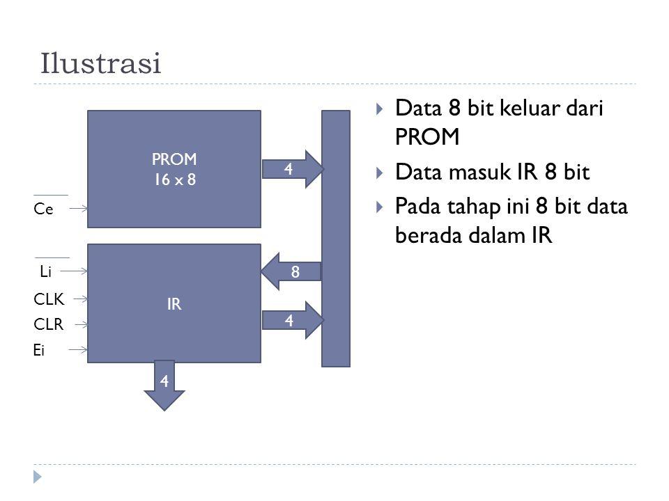 Ilustrasi  Data 8 bit keluar dari PROM  Data masuk IR 8 bit  Pada tahap ini 8 bit data berada dalam IR PROM 16 x 8 IR 4 8 4 Ce Li CLK CLR Ei 4