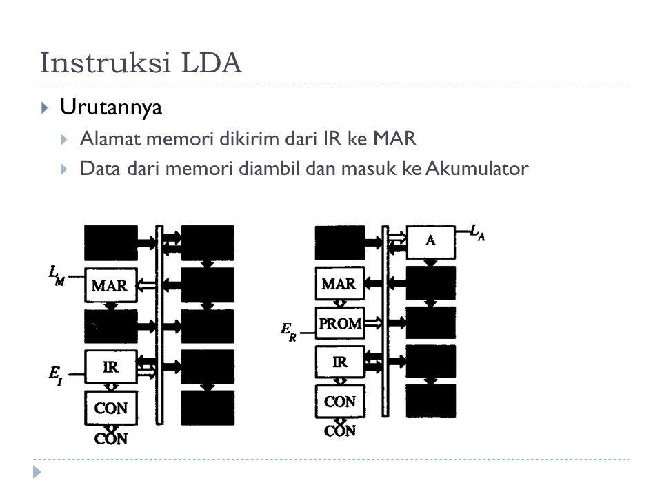 Instruksi LDA  Urutannya  Alamat memori dikirim dari IR ke MAR  Data dari memori diambil dan masuk ke Akumulator