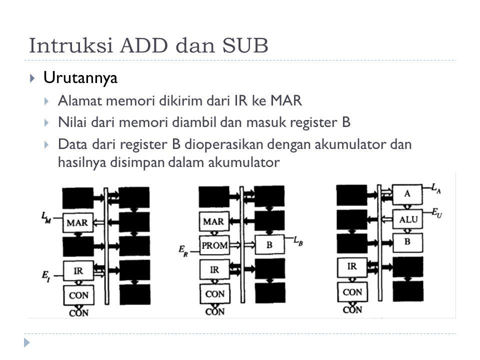 Intruksi ADD dan SUB  Urutannya  Alamat memori dikirim dari IR ke MAR  Nilai dari memori diambil dan masuk register B  Data dari register B dioper
