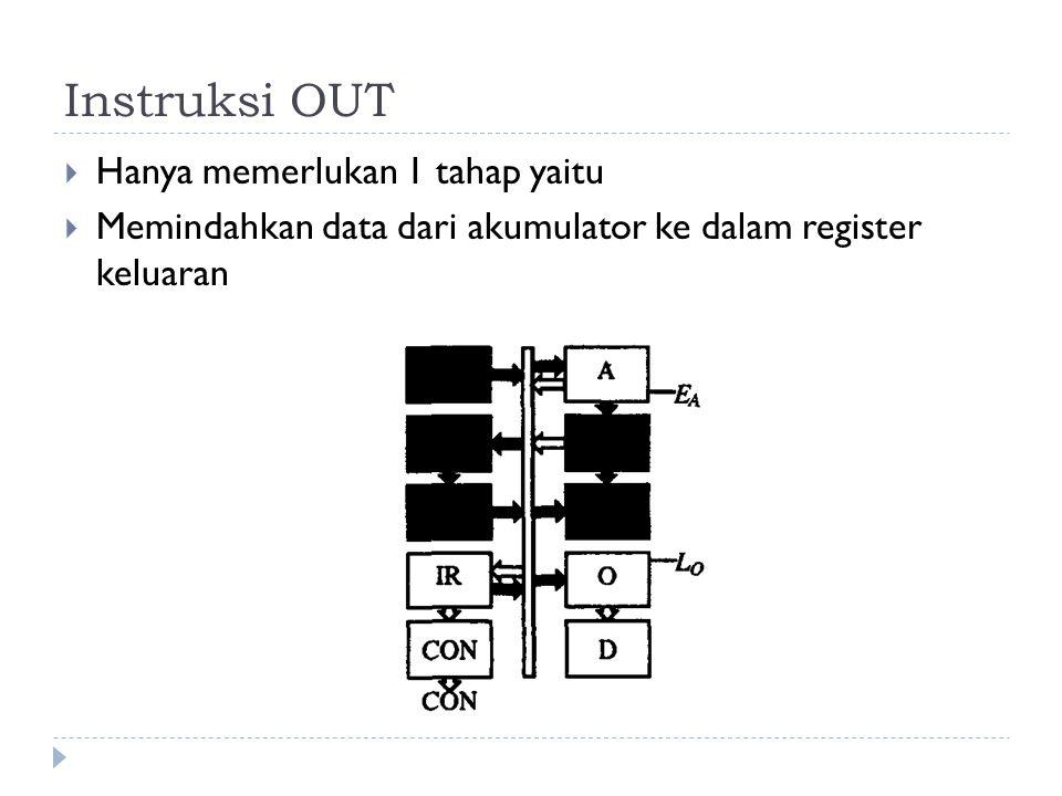Instruksi OUT  Hanya memerlukan 1 tahap yaitu  Memindahkan data dari akumulator ke dalam register keluaran