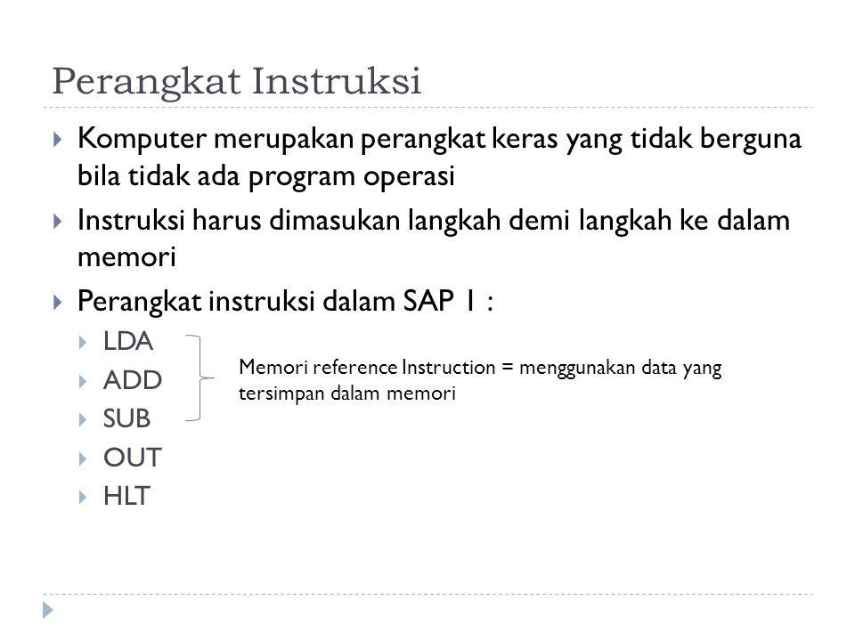 Perangkat Instruksi  Komputer merupakan perangkat keras yang tidak berguna bila tidak ada program operasi  Instruksi harus dimasukan langkah demi la