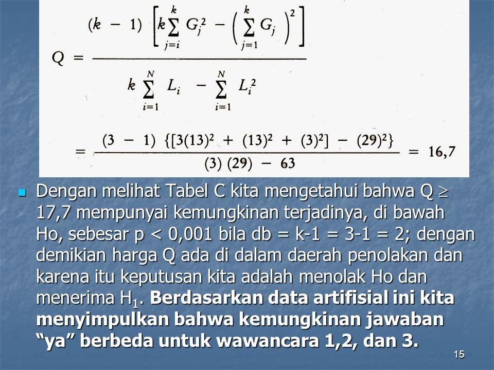 15 Dengan melihat Tabel C kita mengetahui bahwa Q  17,7 mempunyai kemungkinan terjadinya, di bawah Ho, sebesar p < 0,001 bila db = k-1 = 3-1 = 2; dengan demikian harga Q ada di dalam daerah penolakan dan karena itu keputusan kita adalah menolak Ho dan menerima H 1.
