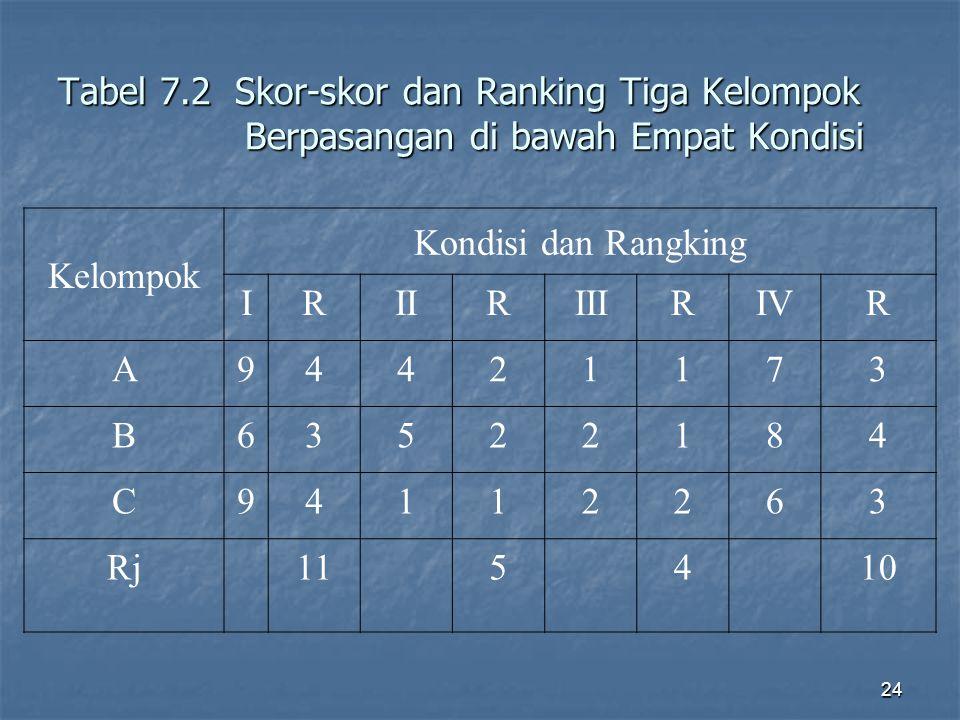 24 Tabel 7.2 Skor-skor dan Ranking Tiga Kelompok Berpasangan di bawah Empat Kondisi Kelompok Kondisi dan Rangking IRIIRIIIRIVR A94421173 B63522184 C94112263 Rj115410