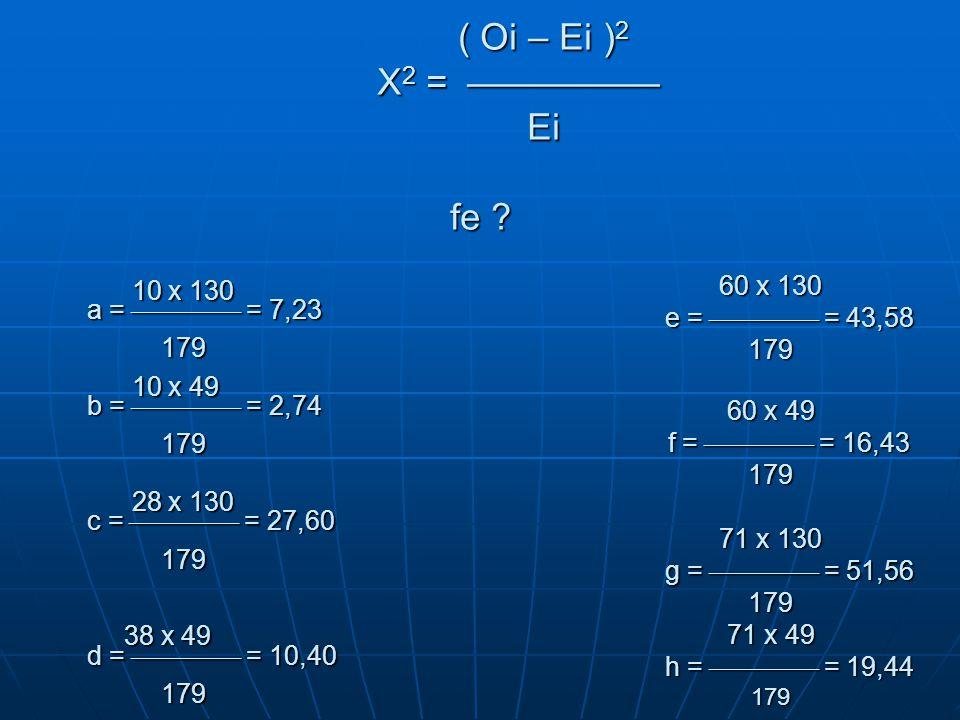 10 x 130 a =  = 7,23 179 10 x 49 b =  = 2,74 179 28 x 130 c =  = 27,60 179 38 x 49 d =  = 10,40 179 10 x 130 a =  = 7,23 179 10 x 49 b =  = 2,74 179 28 x 130 c =  = 27,60 179 38 x 49 d =  = 10,40 179 60 x 130 e =  = 43,58 179 60 x 49 f =  = 16,43 179 71 x 130 g =  = 51,56 179 71 x 49 h =  = 19,44 179 ( Oi – Ei ) 2 X 2 =  Ei fe .