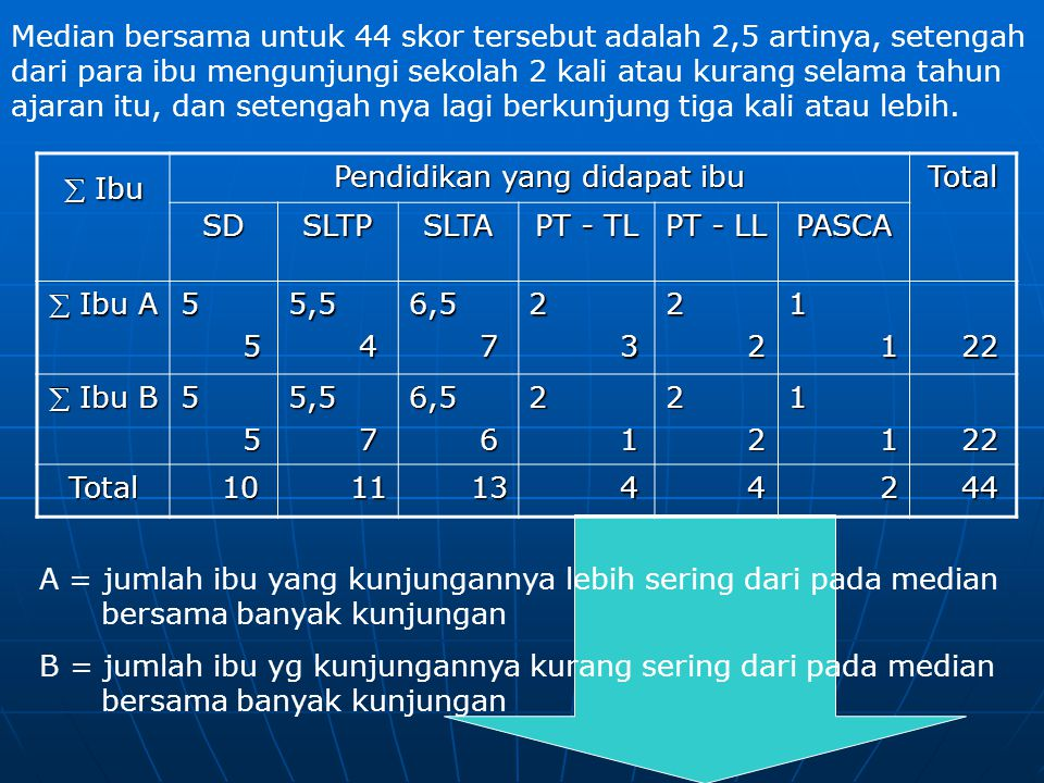  Ibu Pendidikan yang didapat ibu Total SDSLTPSLTA PT - TL PT - LL PASCA  Ibu A 5 55,5 46,5 72 32 21 1 22 22  Ibu B 5 55,5 76,5 62 12 21 1 22 22 Tot