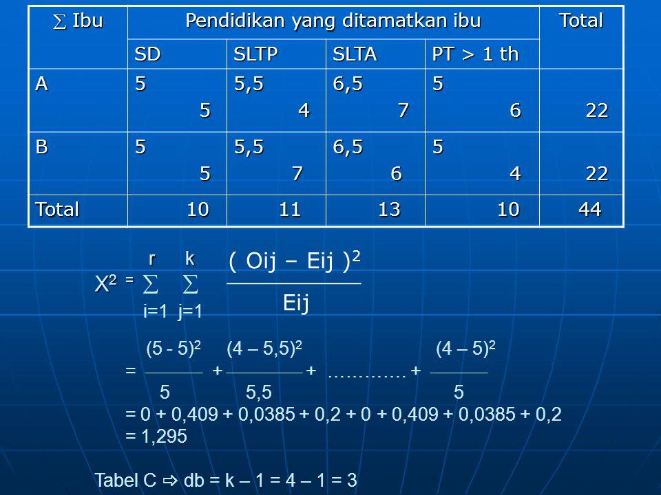  Ibu Pendidikan yang ditamatkan ibu Total SDSLTPSLTA PT > 1 th A5 55,5 46,5 75 6 22 22 B5 55,5 76,5 65 4 Total 10 10 11 11 13 13 10 10 44 44 r k X 2 = r k X 2 =   i=1 j=1 (5 - 5) 2 (4 – 5,5) 2 (4 – 5) 2 =  +  + ………….