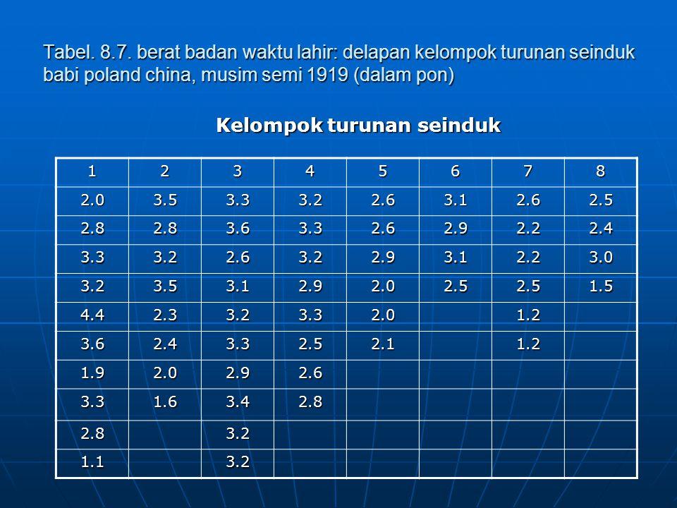 Tabel. 8.7. berat badan waktu lahir: delapan kelompok turunan seinduk babi poland china, musim semi 1919 (dalam pon) Kelompok turunan seinduk 12345678