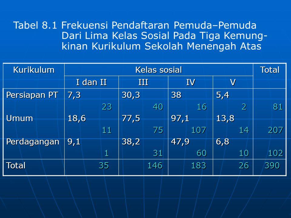 H 0 : proporsi siswa yang tercatat dalam ketiga kurikulum tersebut adalah sama untuk semua kelas sosial (I – V) H 1 : proporsi siswa yang tercatat dalam ketiga kemungkinan kurikulum tersebut berbeda antara kelas yang satu dengan kelas sosial yang lain Harga X 2 mencerminkan besar perbedaan antara harga-harga yang diharapkan di dalam tiap-tiap sel.