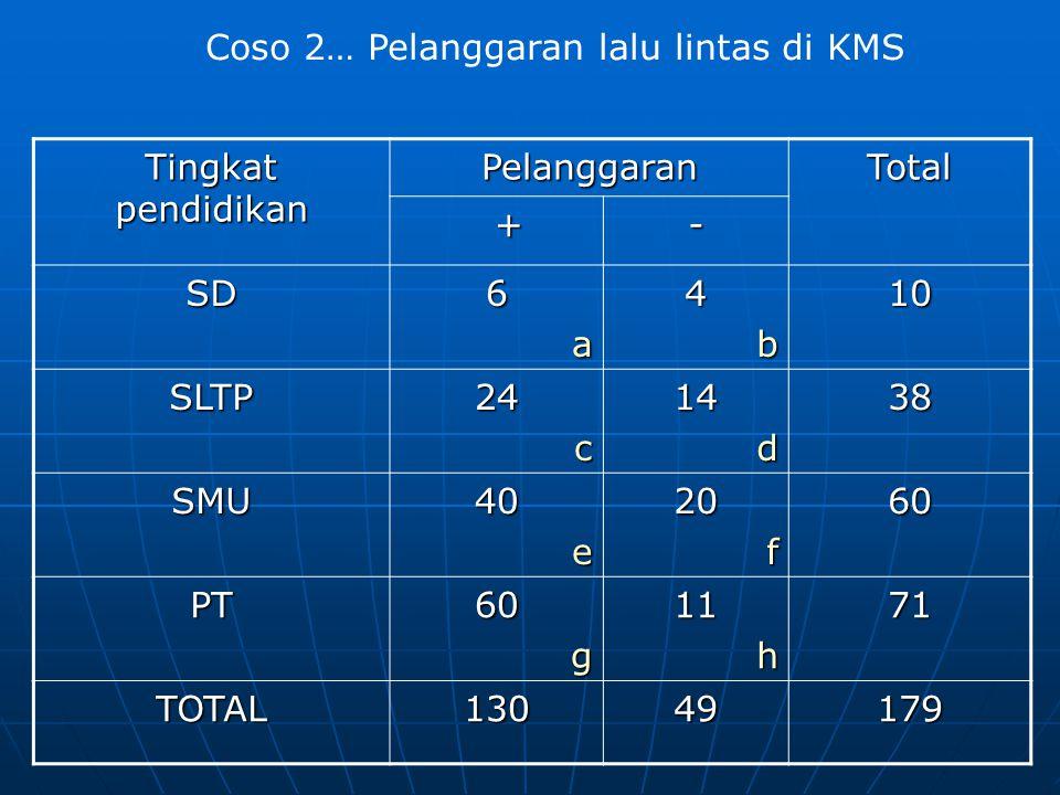 Tingkat pendidikan PelanggaranTotal +- SD6a4b10 SLTP24c14d38 SMU40e20f60 PT60g11h71 TOTAL13049179 Coso 2… Pelanggaran lalu lintas di KMS