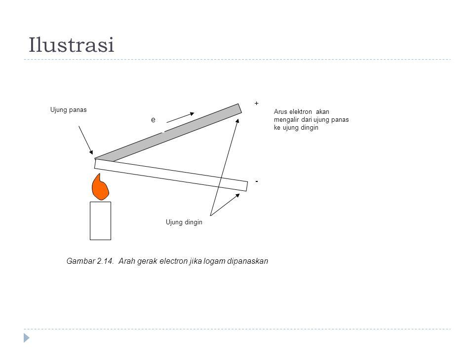 Ilustrasi + - Ujung dingin Arus elektron akan mengalir dari ujung panas ke ujung dingin Gambar 2.14. Arah gerak electron jika logam dipanaskan Ujung p