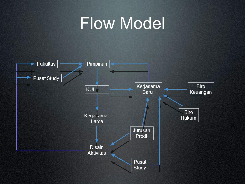 Flow Model Fakultas Pusat Study Pimpinan KUI Kerjasama Baru Kerjasama Lama Biro Hukum Biro Keuangan Disain Aktivitas Jurusan Prodi Pusat Study
