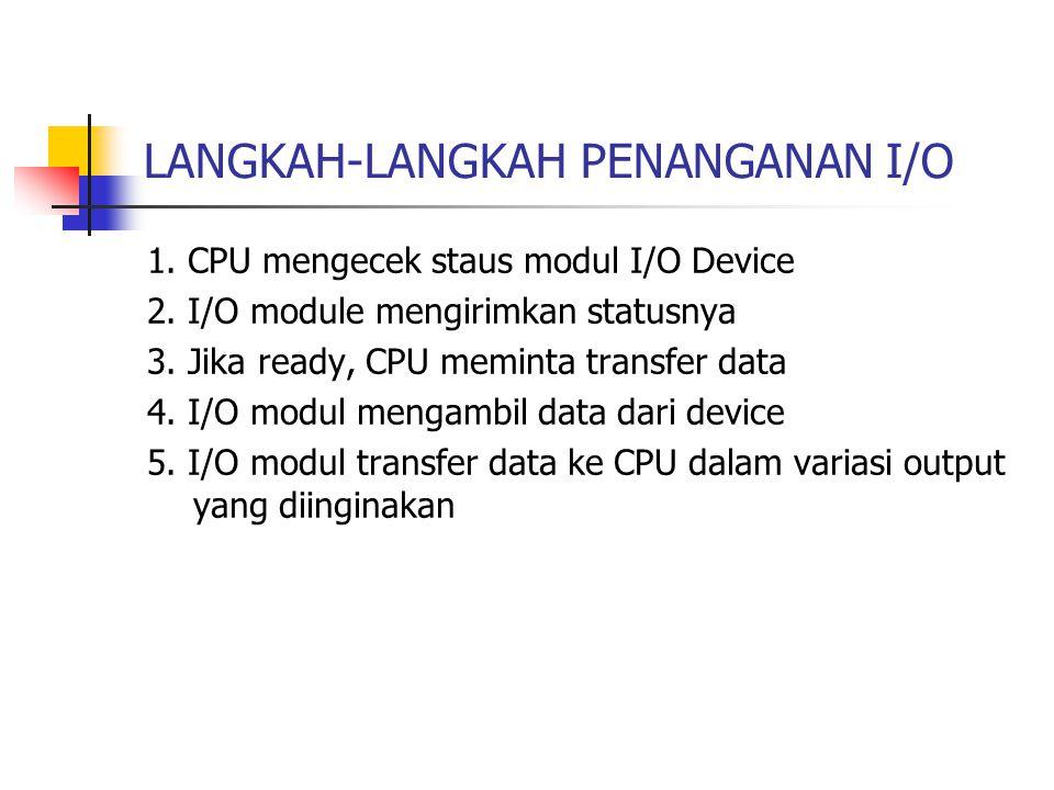 INTERFACING I/O Strukrur Interface : 1.