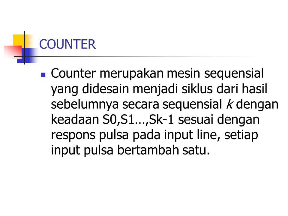 COUNTER Counter merupakan mesin sequensial yang didesain menjadi siklus dari hasil sebelumnya secara sequensial k dengan keadaan S0,S1…,Sk-1 sesuai dengan respons pulsa pada input line, setiap input pulsa bertambah satu.