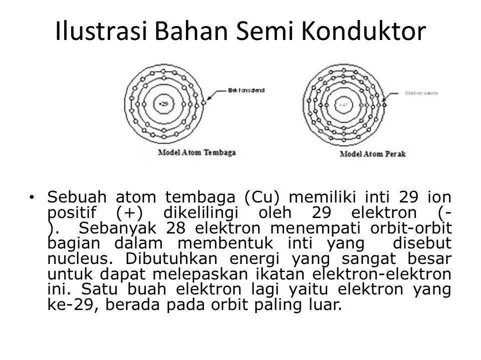 Ilustrasi Bahan Semi Konduktor Sebuah atom tembaga (Cu) memiliki inti 29 ion positif (+) dikelilingi oleh 29 elektron (- ). Sebanyak 28 elektron menem