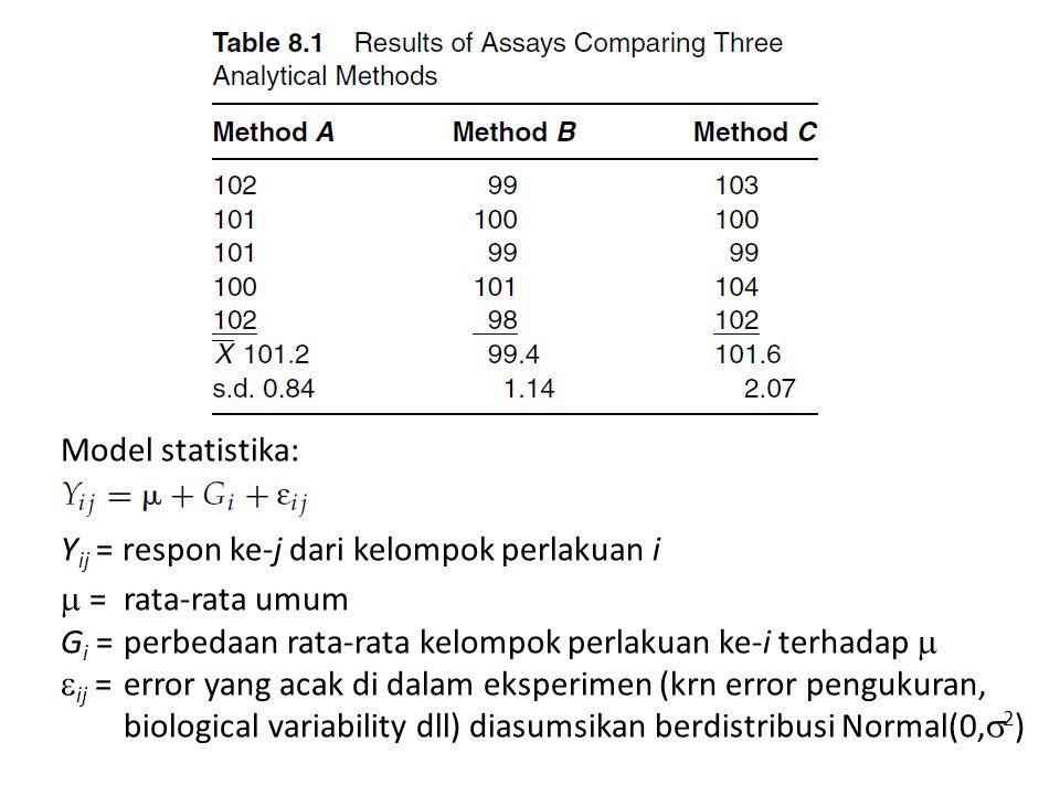 Model statistika: Y ij = respon ke-j dari kelompok perlakuan i  = rata-rata umum G i = perbedaan rata-rata kelompok perlakuan ke-i terhadap   ij =
